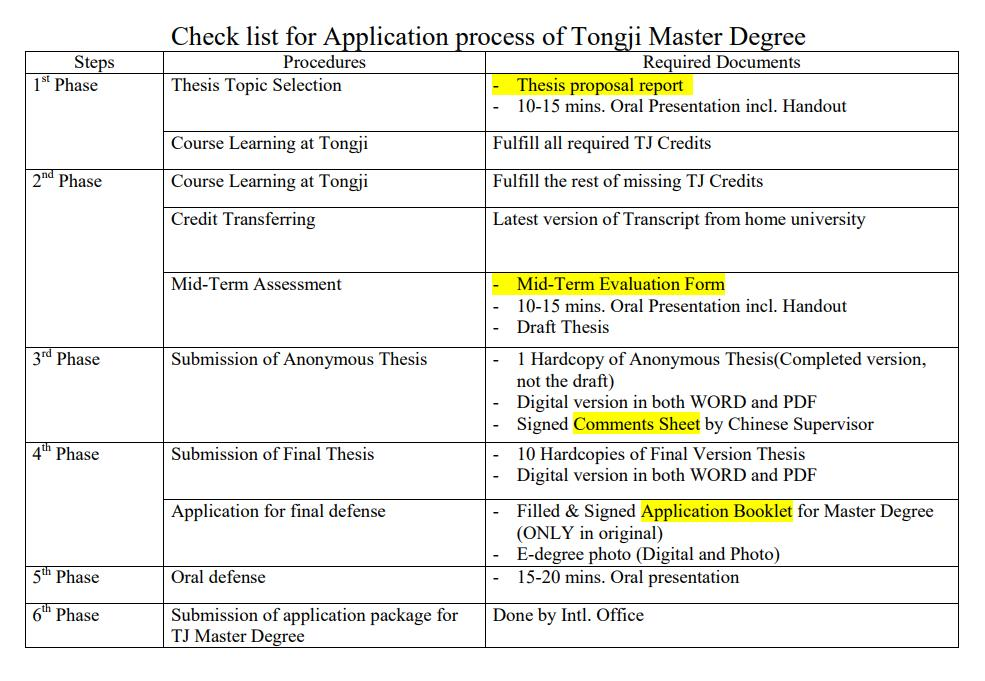 Check list for General Application process of Tongji Master Degree.jpg